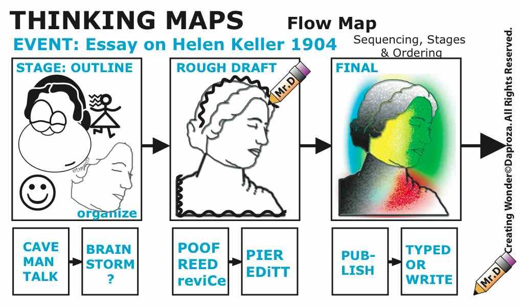 Sample Essay Maps