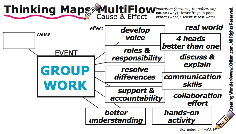 Xn   THINKING MAPS Thinking Maps Cause And Effect on cause and effect for students, cause and effect text structure, cause and effect first grade, cause and effect anchor, cause and effect quotes, cause and effect diagram, cause and effect mlk, cause and effect games, cause and effect fun activities, circle map, cause and effect stellaluna, cause and effect template, brace map, cause and effect toys for toddlers, cause and effect examples, cause and effect lesson plans, cause and effect worksheets, cause effect examples elementary, cause and effect reading, cause and effect skill,